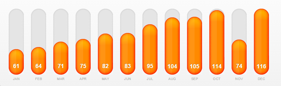 bar graph of mileage, rising from 61 in January to 116 in December.